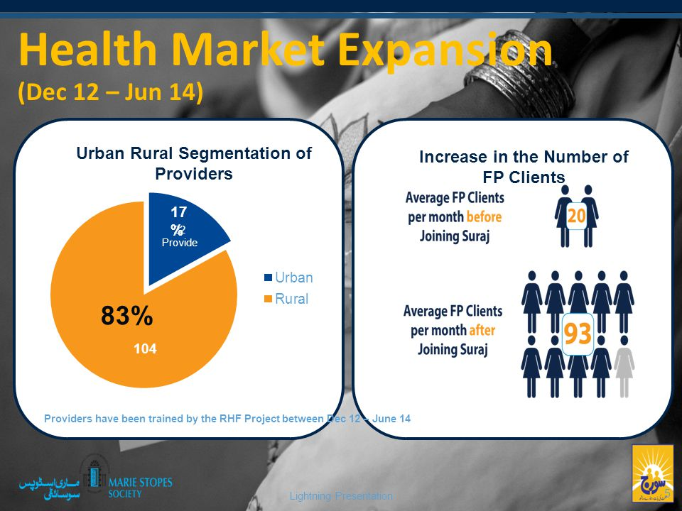 Lightning Presentation 5 Health Market Expansion (Dec 12 – Jun 14) Urban Rural Segmentation of Providers Increase in the Number of FP Clients 83% 17 % Providers have been trained by the RHF Project between Dec 12 – June 14
