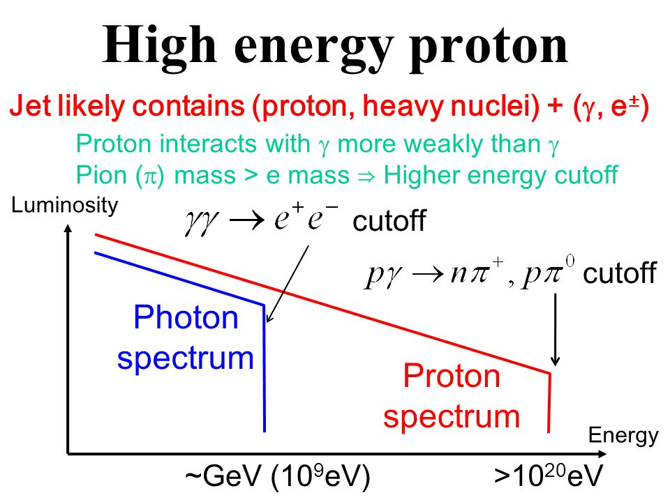 High energy proton Jet likely contains (proton, heavy nuclei) + ( , e ± ) cutoff Photon spectrum Luminosity ~GeV (10 9 eV) Energy >10 20 eV Proton spectrum cutoff Proton interacts with  more weakly than  Pion (  ) mass > e mass ⇒ Higher energy cutoff