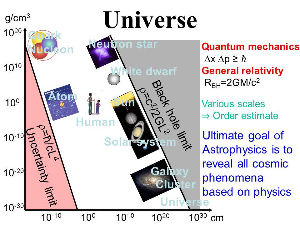 Multi-messenger Light curve Spectrum Sky position Too small size Photon (  ) + Other particles Photon (meV-MeV) + High energy  (MeV-100TeV) Cosmic ray (GeV-10 20 eV) Neutrino (MeV-10 19 eV) Gravitational wave (nHz-kHz)