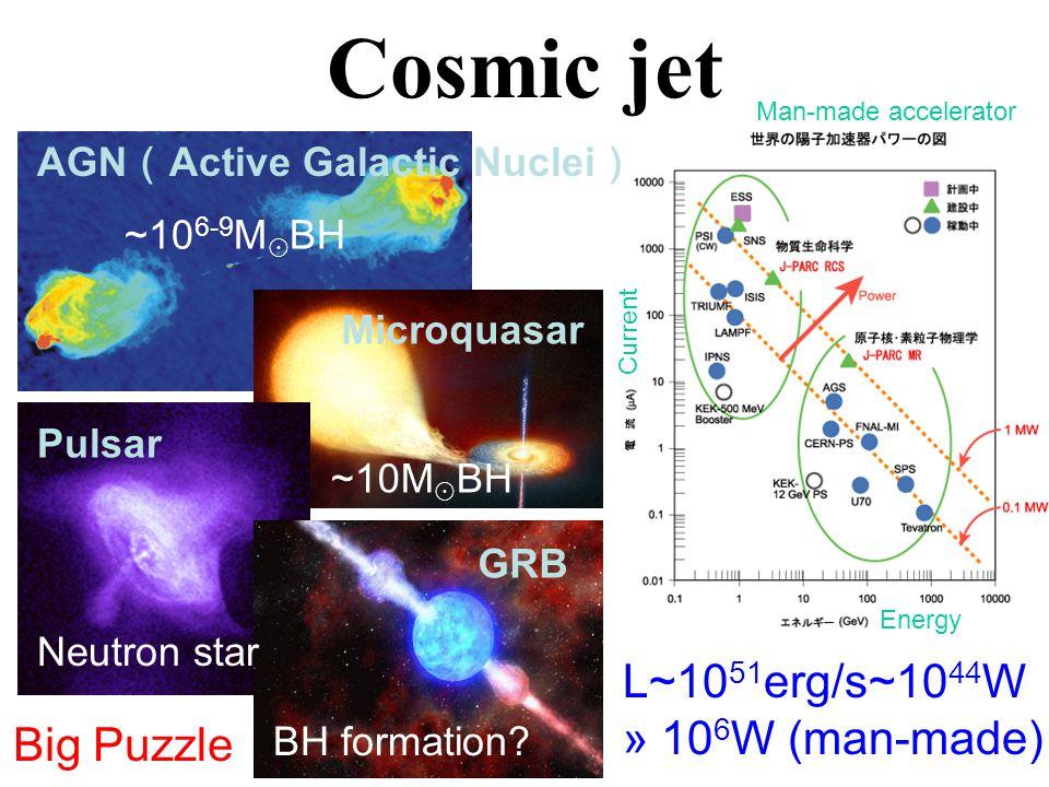 Direct detection Free mass separation changes GW  x/x~GM/r~10 -22 GR test: Novel prize Short GRB origin Nuclear physics Laser interferometers TAMA LIGO VIRGO GEO ~km