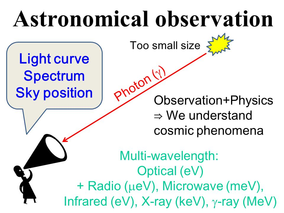 GRB observation >msec Luminosity Time ~ 1000 events/yr Isotropic sky distribution ~ 200 keV, nonthermal 10 -3 s ~ 10 3 s : Short, Long GRB Afterglow X Opt Radio Cosmological distance Redshift Supernova ~1day ~10sec The most luminous ~10 51 erg/s Distance unknown ⇒ True energy unknown