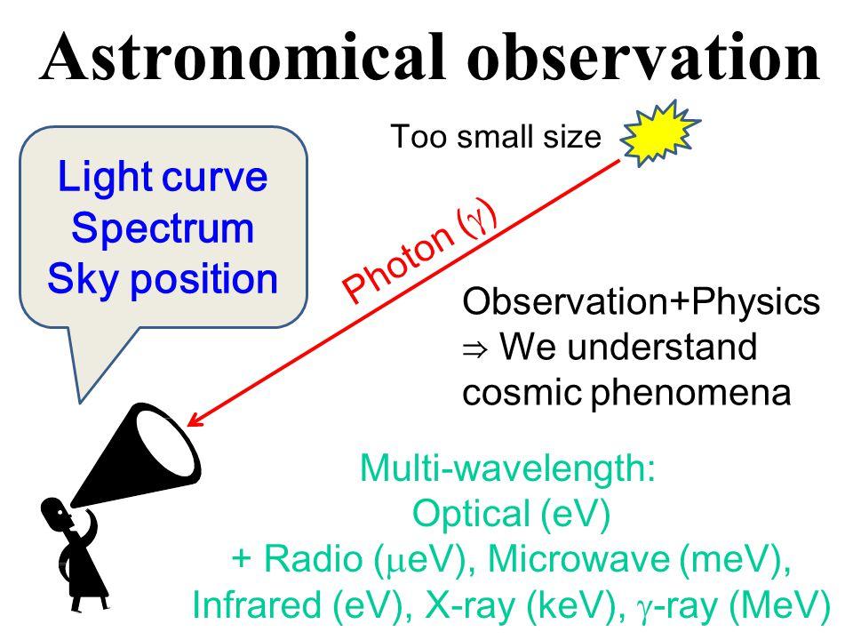 Blue-shift  1GeV MeV=10 6 eV keV=10 3 eV m e c 2 ~MeV Comoving frame Observer frame High energy  can produce e ± ⇒  flux is suppressed 10MeV