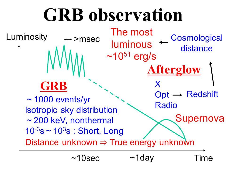 e ± cutoff and line Photon spectrum KI+ 07 Murase&KI 08 1.