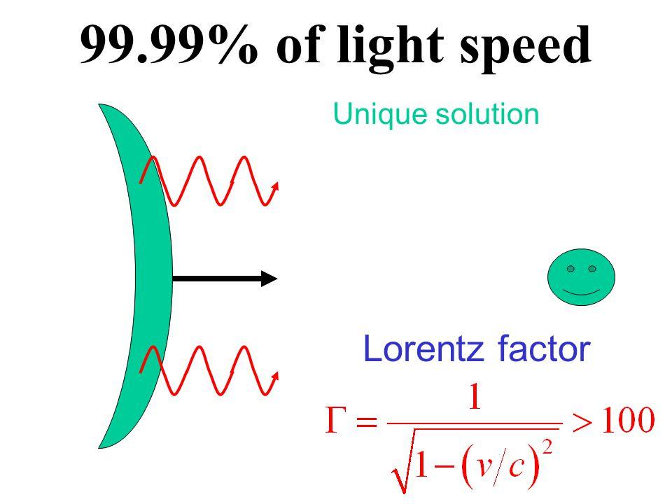 Blue-shift  1MeV 10keV MeV=10 6 eV keV=10 3 eV m e c 2 ~MeV Comoving frame Observer frame Similar to the Dopplar effect for a crossing silen Low energy  can not produce e ±