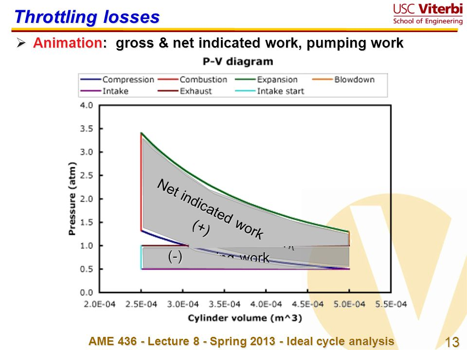 13 AME 436 - Lecture 8 - Spring 2013 - Ideal cycle analysis Gross indicated work Pumping work Throttling losses  Animation: gross & net indicated wor