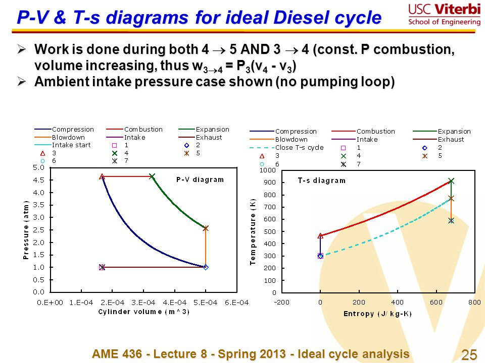 25 AME 436 - Lecture 8 - Spring 2013 - Ideal cycle analysis P-V & T-s diagrams for ideal Diesel cycle  Work is done during both 4  5 AND 3  4 (cons