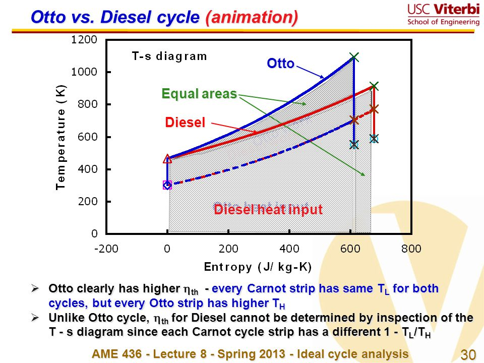 30 AME 436 - Lecture 8 - Spring 2013 - Ideal cycle analysis Diesel work Otto work Otto heat input Diesel heat input Equal areas  Otto clearly has hig