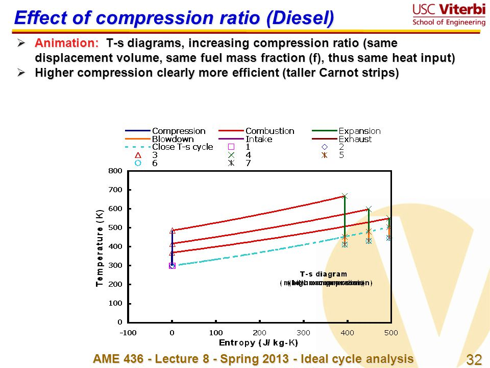 32 AME 436 - Lecture 8 - Spring 2013 - Ideal cycle analysis Effect of compression ratio (Diesel)  Animation: T-s diagrams, increasing compression rat