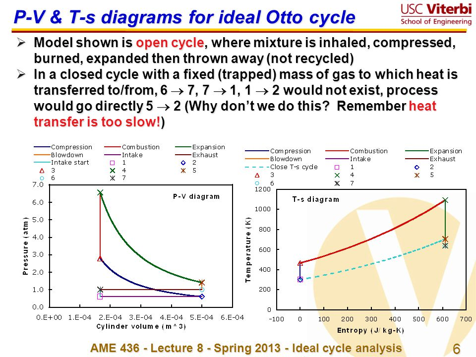 6 AME 436 - Lecture 8 - Spring 2013 - Ideal cycle analysis P-V & T-s diagrams for ideal Otto cycle  Model shown is open cycle, where mixture is inhal