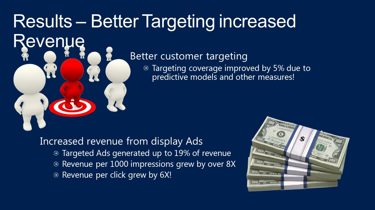 Better customer targeting Targeting coverage improved by 5% due to predictive models and other measures! Increased revenue from display Ads Targeted A