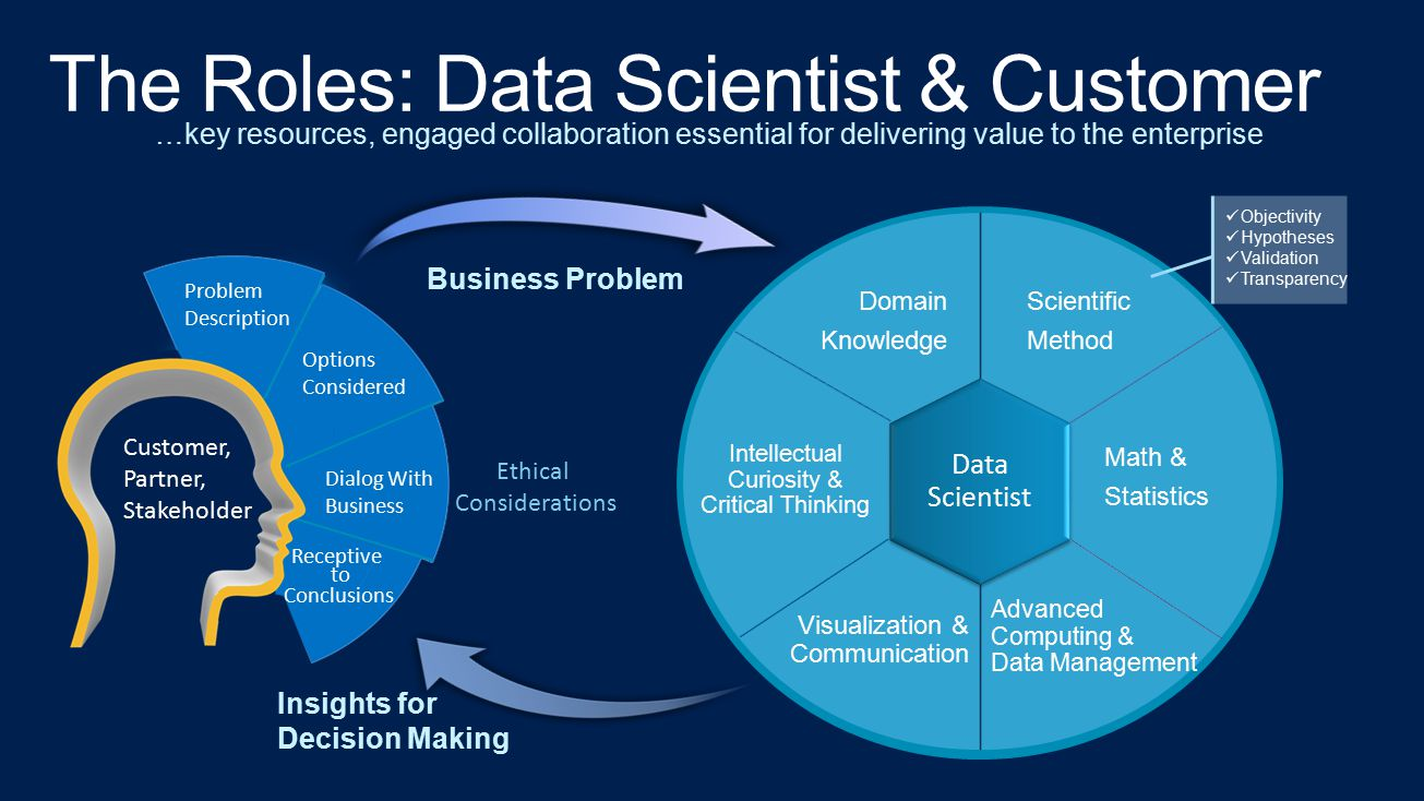 …key resources, engaged collaboration essential for delivering value to the enterprise Data Scientist Scientific Method Domain Knowledge Intellectual
