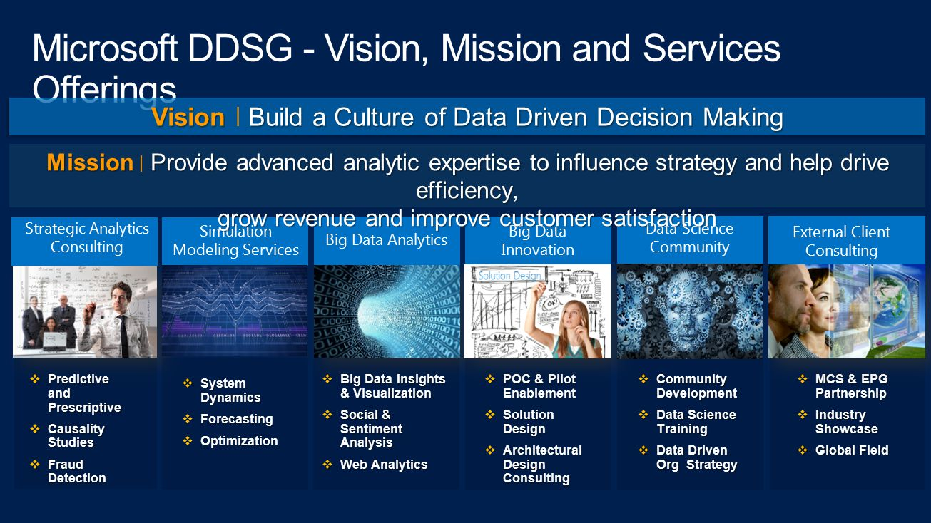 Microsoft DDSG - Vision, Mission and Services Offerings Strategic Analytics Consulting Data Science Community Big Data Analytics Big Data Innovation 