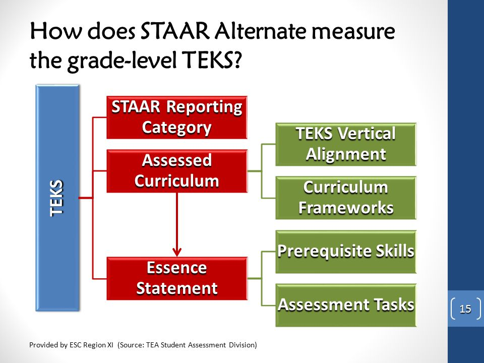 How does STAAR Alternate measure the grade-level TEKS? TEKSTEKS STAAR Reporting Category Assessed Curriculum TEKS Vertical Alignment Curriculum Framew