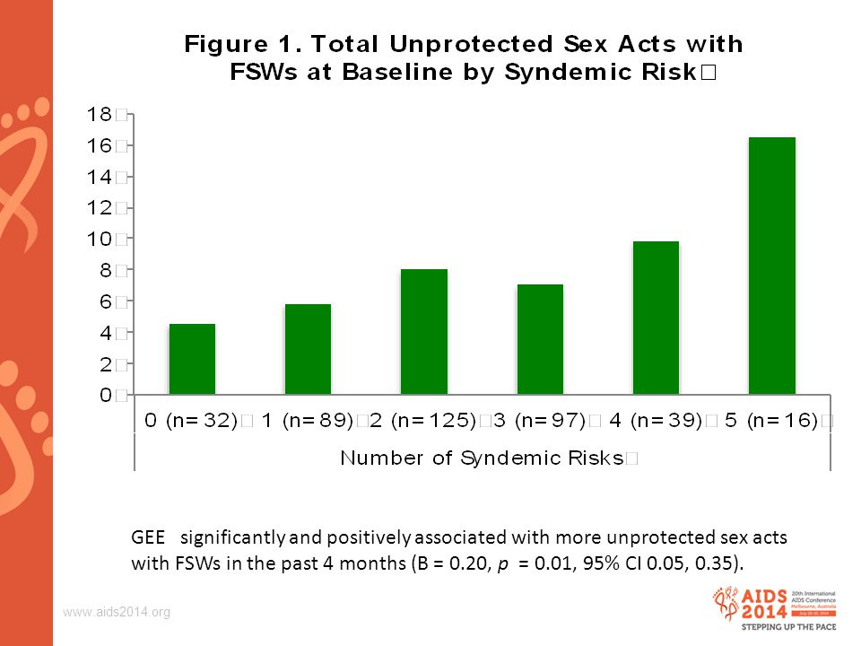 www.aids2014.org GEE significantly and positively associated with more unprotected sex acts with FSWs in the past 4 months (B = 0.20, p = 0.01, 95% CI