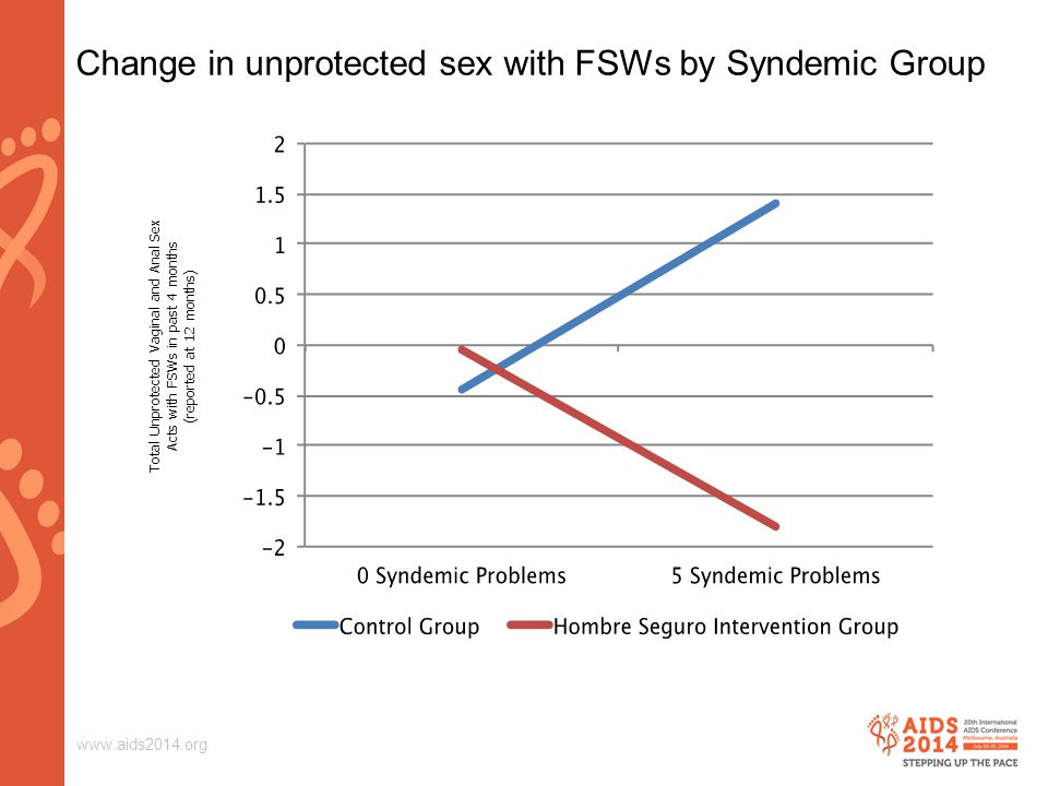 www.aids2014.org Total Unprotected Vaginal and Anal Sex Acts with FSWs in past 4 months (reported at 12 months) Change in unprotected sex with FSWs by Syndemic Group