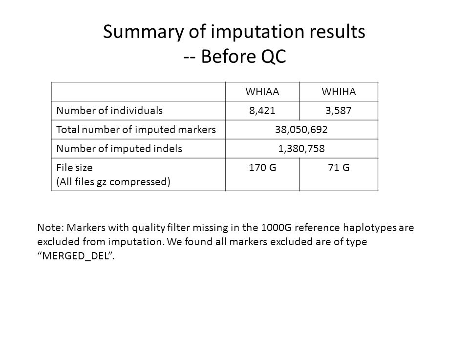 Summary of imputation results -- Before QC WHIAAWHIHA Number of individuals8,4213,587 Total number of imputed markers38,050,692 Number of imputed indels1,380,758 File size (All files gz compressed) 170 G71 G Note: Markers with quality filter missing in the 1000G reference haplotypes are excluded from imputation.
