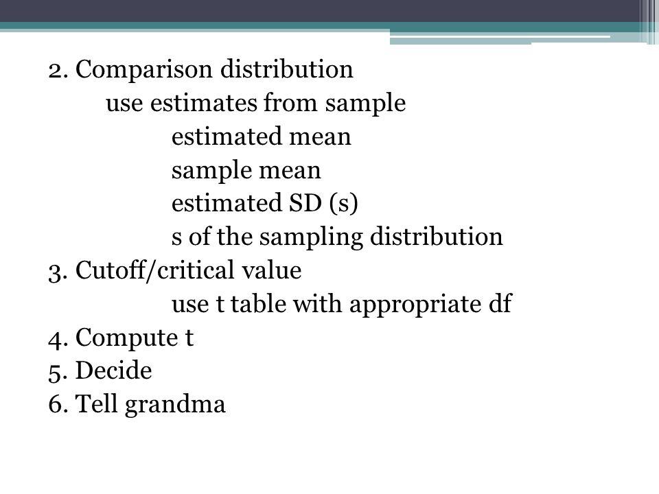 2. Comparison distribution use estimates from sample estimated mean sample mean estimated SD (s) s of the sampling distribution 3. Cutoff/critical val