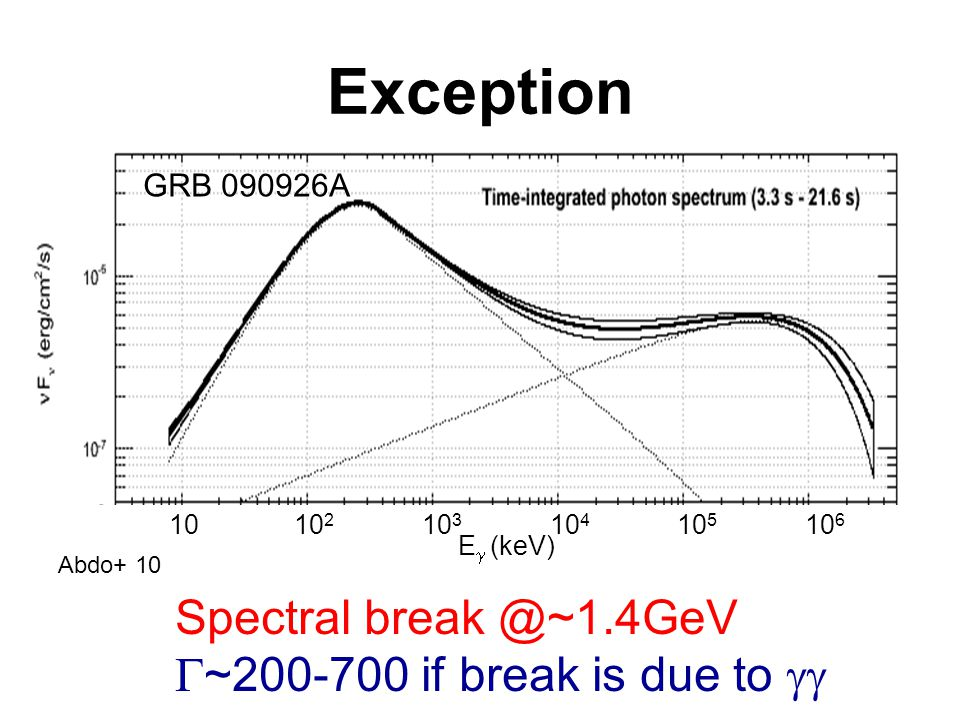 Exception Spectral break @~1.4GeV  ~200-700 if break is due to  10 10 2 10 3 10 4 10 5 10 6 E  (keV) GRB 090926A Abdo+ 10