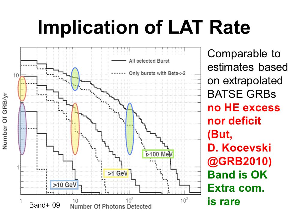 Implication of LAT Rate Comparable to estimates based on extrapolated BATSE GRBs no HE excess nor deficit (But, D.