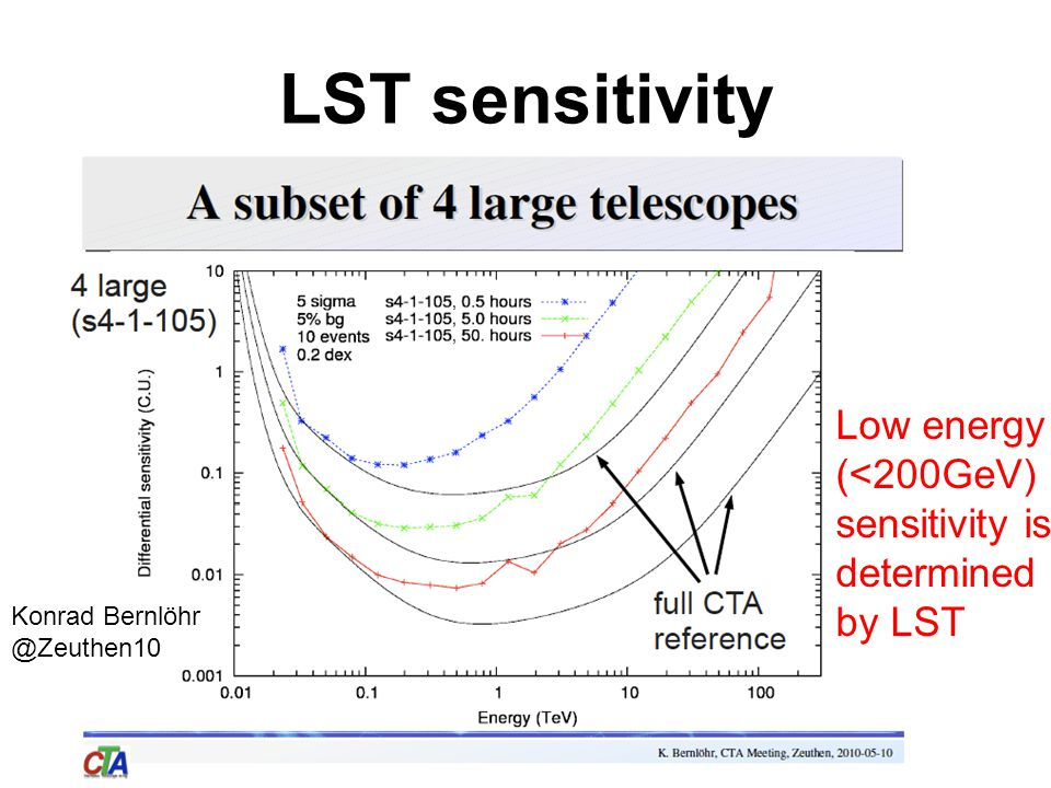 LST sensitivity Konrad Bernlöhr @Zeuthen10 Low energy (<200GeV) sensitivity is determined by LST