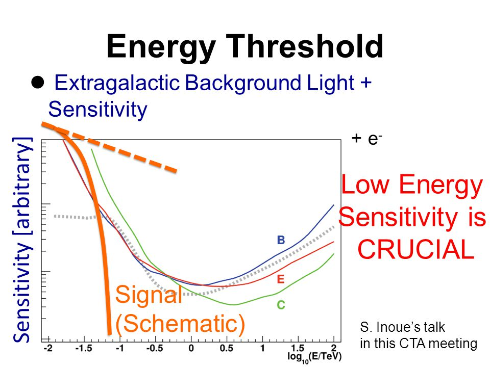 Extragalactic Background Light + Sensitivity –  GRB (100GeV) +  EBL (10eV) → e + + e - Energy Threshold Sensitivity [arbitrary] Signal (Schematic) Low Energy Sensitivity is CRUCIAL S.