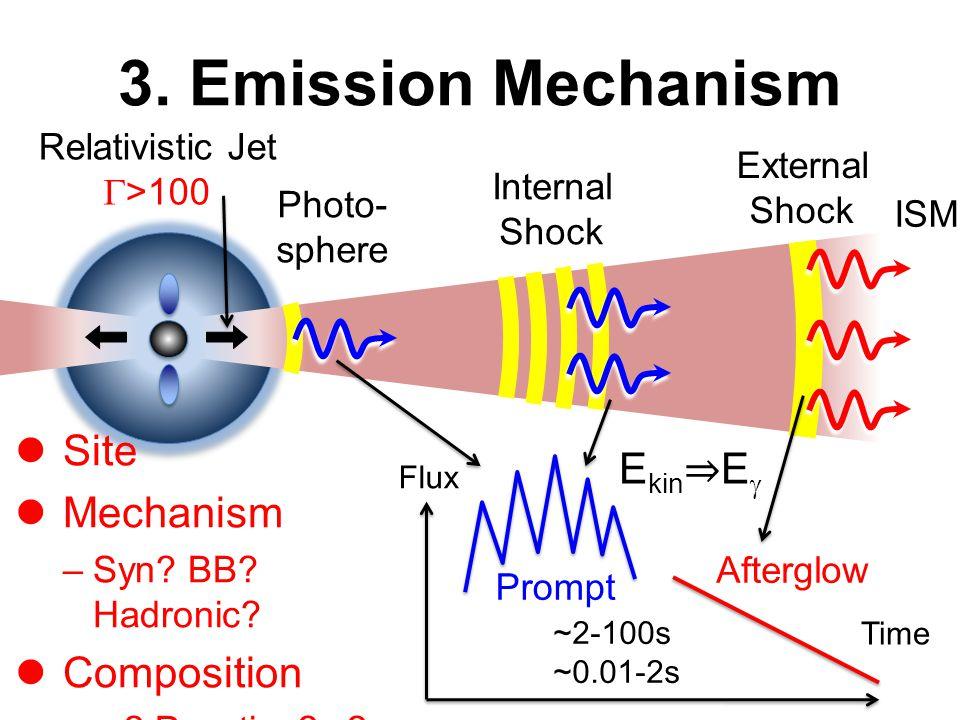 3. Emission Mechanism Photo- sphere Internal Shock External Shock Time Flux ~2-100s ~0.01-2s Relativistic Jet  >100 ISM E kin ⇒ E  Afterglow Prompt