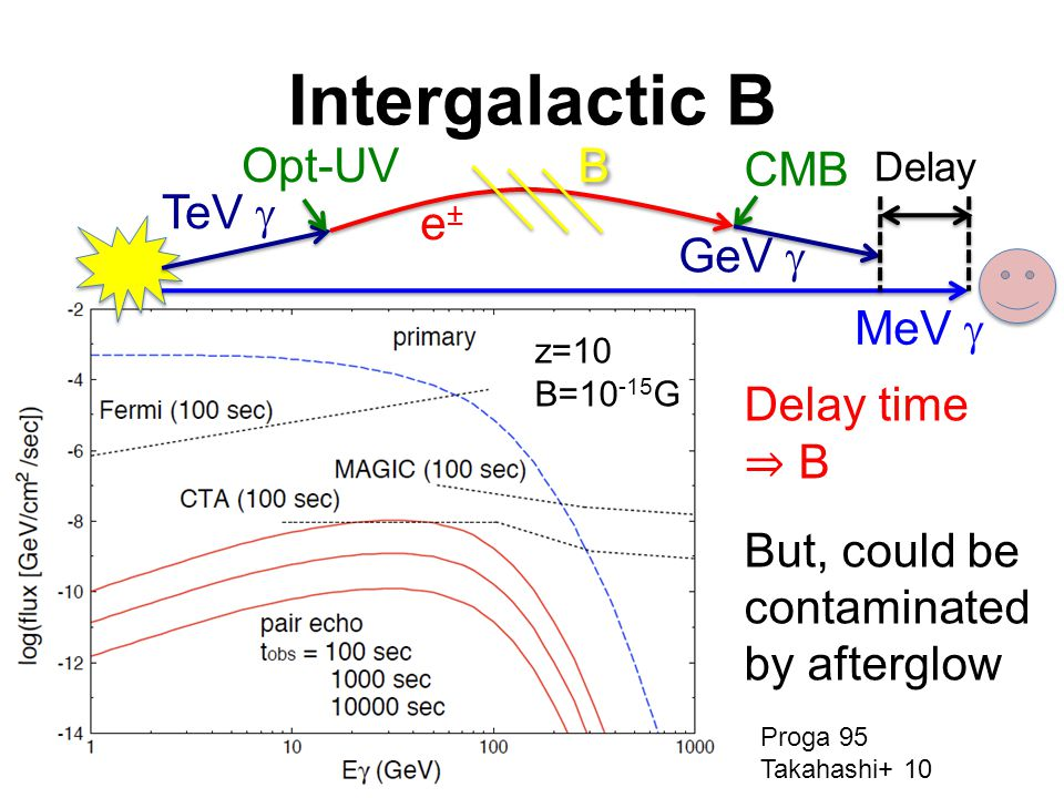 Intergalactic B z=10 B=10 -15 G Proga 95 Takahashi+ 10 TeV  Opt-UV e±e± CMB MeV  Delay B B GeV  Delay time ⇒ B But, could be contaminated by afterglow