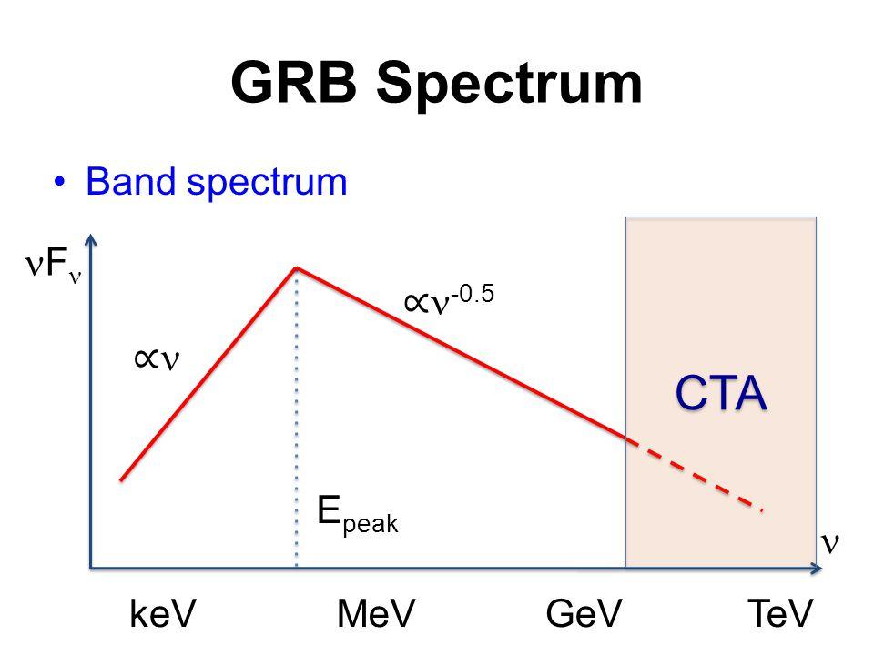 GRB Spectrum Band spectrum MeV E peak GeVTeVkeV F ∝ ∝ -0.5 CTA