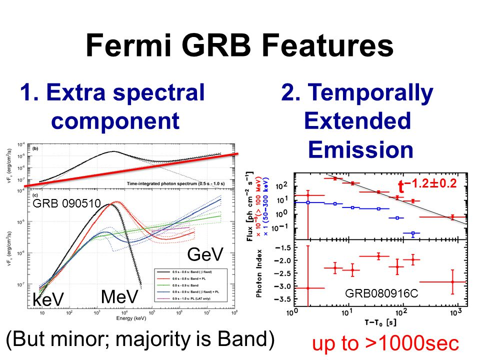 Fermi GRB Features 1. Extra spectral component 2.