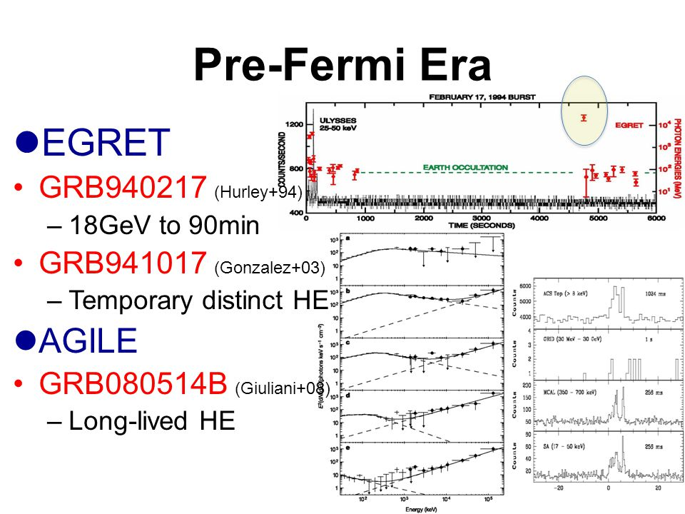 Pre-Fermi Era EGRET GRB940217 (Hurley+94) –18GeV to 90min GRB941017 (Gonzalez+03) –Temporary distinct HE AGILE GRB080514B (Giuliani+08) –Long-lived HE