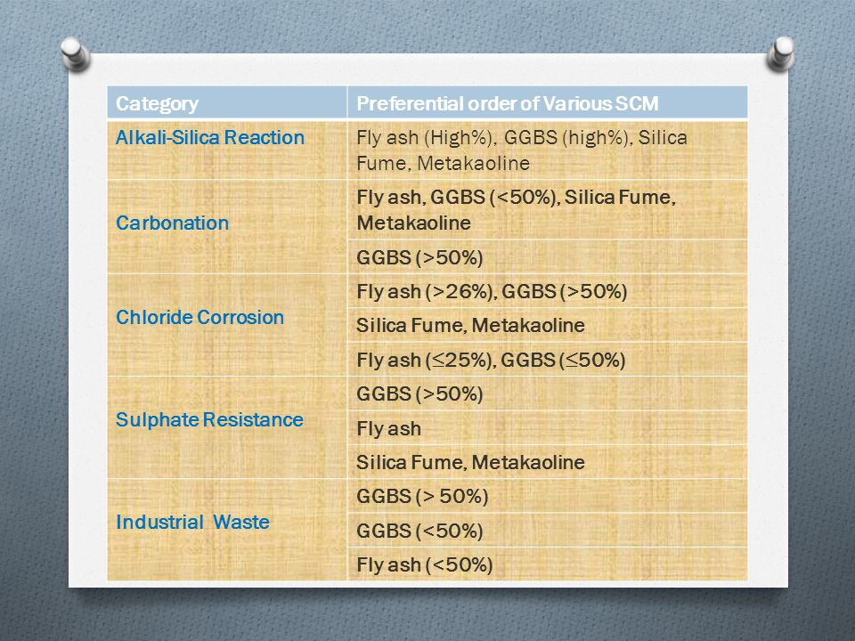 CategoryPreferential order of Various SCM Alkali-Silica ReactionFly ash (High%), GGBS (high%), Silica Fume, Metakaoline Carbonation Fly ash, GGBS (<50