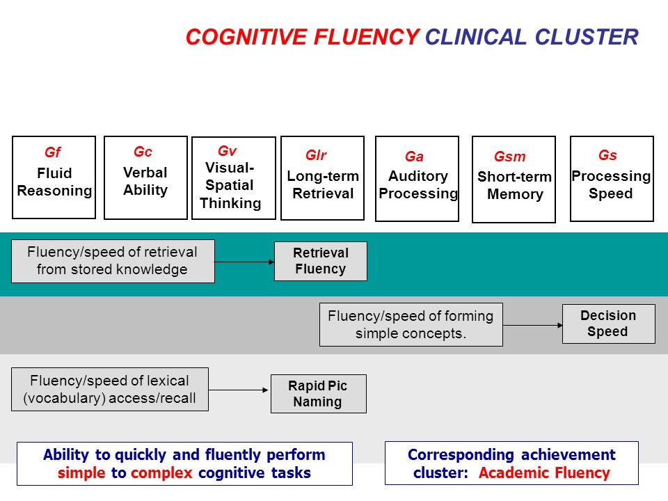 Ability to quickly and fluently perform simple to complex cognitive tasks Visual- Spatial Thinking Gv Verbal Ability Gc Fluid Reasoning Gf Long-term Retrieval Glr Auditory Processing Ga Short-term Memory Gsm Processing Speed Gs COGNITIVE FLUENCY CLINICAL CLUSTER Corresponding achievement cluster: Academic Fluency Retrieval Fluency Fluency/speed of retrieval from stored knowledge Decision Speed Fluency/speed of forming simple concepts.