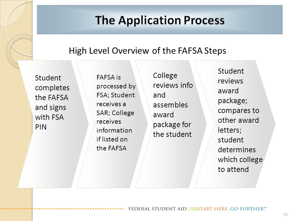 Student completes the FAFSA and signs with FSA PIN FAFSA is processed by FSA; Student receives a SAR; College receives information if listed on the FA