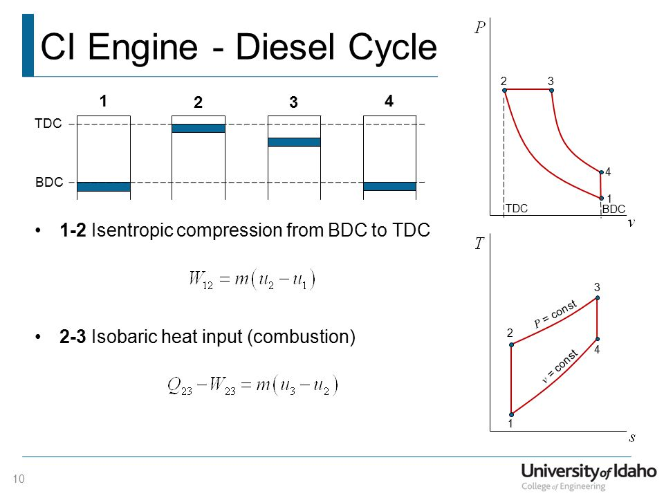 CI Engine - Diesel Cycle 10 1-2 Isentropic compression from BDC to TDC 2-3 Isobaric heat input (combustion) 1 2 3 4 BDC TDC 1 23 4 BDC TDC 1 2 3 4 P = const v = const