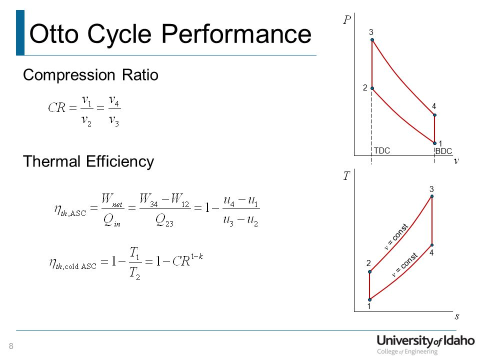 Otto Cycle Performance Thermal Efficiency 1 2 3 4 BDC TDC Compression Ratio 1 2 3 4 v = const 8