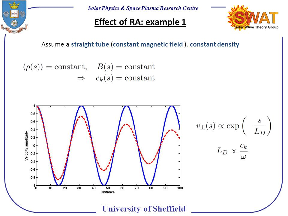 Solar Physics & Space Plasma Research Centre University of Sheffield Effect of RA: example 1 Assume a straight tube (constant magnetic field ), constant density