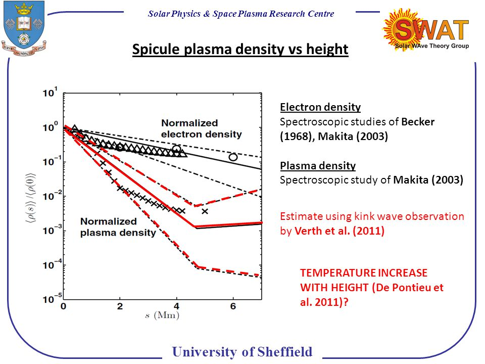 Solar Physics & Space Plasma Research Centre University of Sheffield Spicule plasma density vs height Electron density Spectroscopic studies of Becker (1968), Makita (2003) Plasma density Spectroscopic study of Makita (2003) Estimate using kink wave observation by Verth et al.