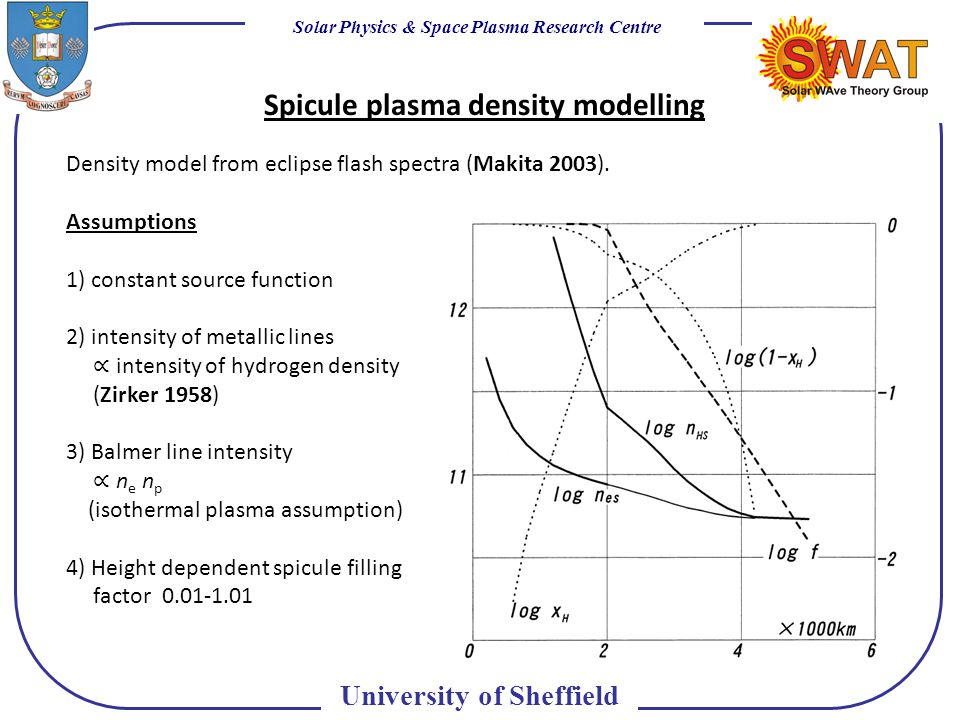 Solar Physics & Space Plasma Research Centre University of Sheffield Spicule plasma density modelling Density model from eclipse flash spectra (Makita 2003).