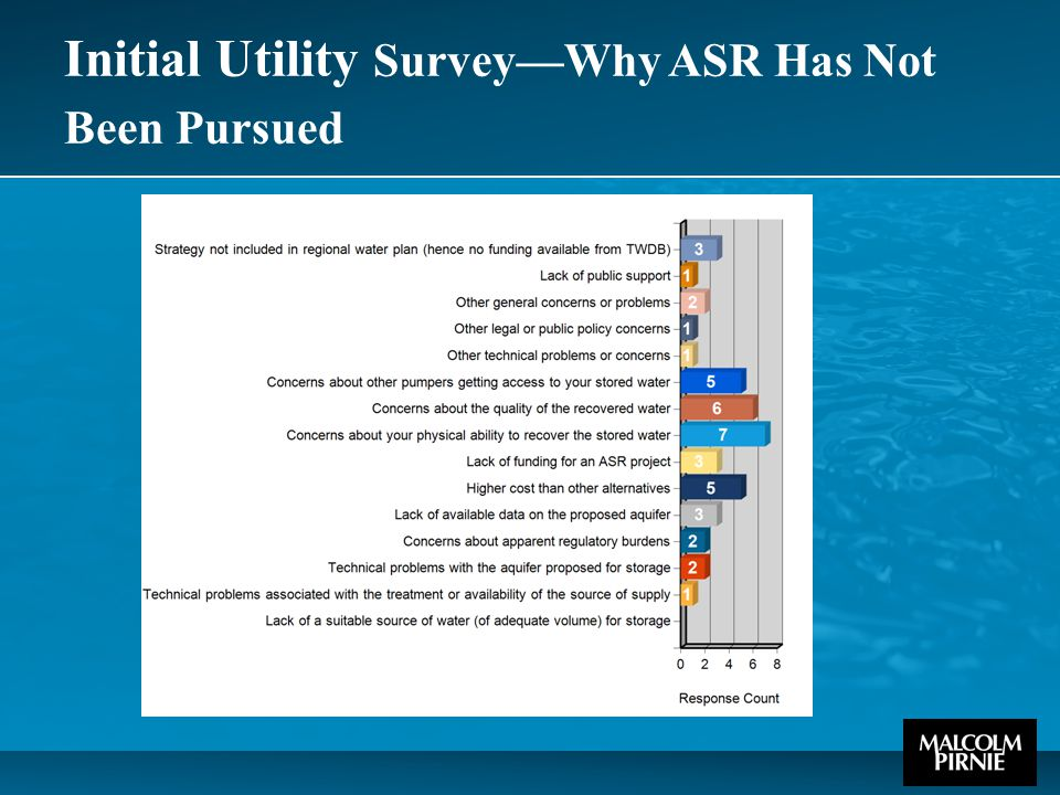Initial Utility Survey—Why ASR Has Not Been Pursued