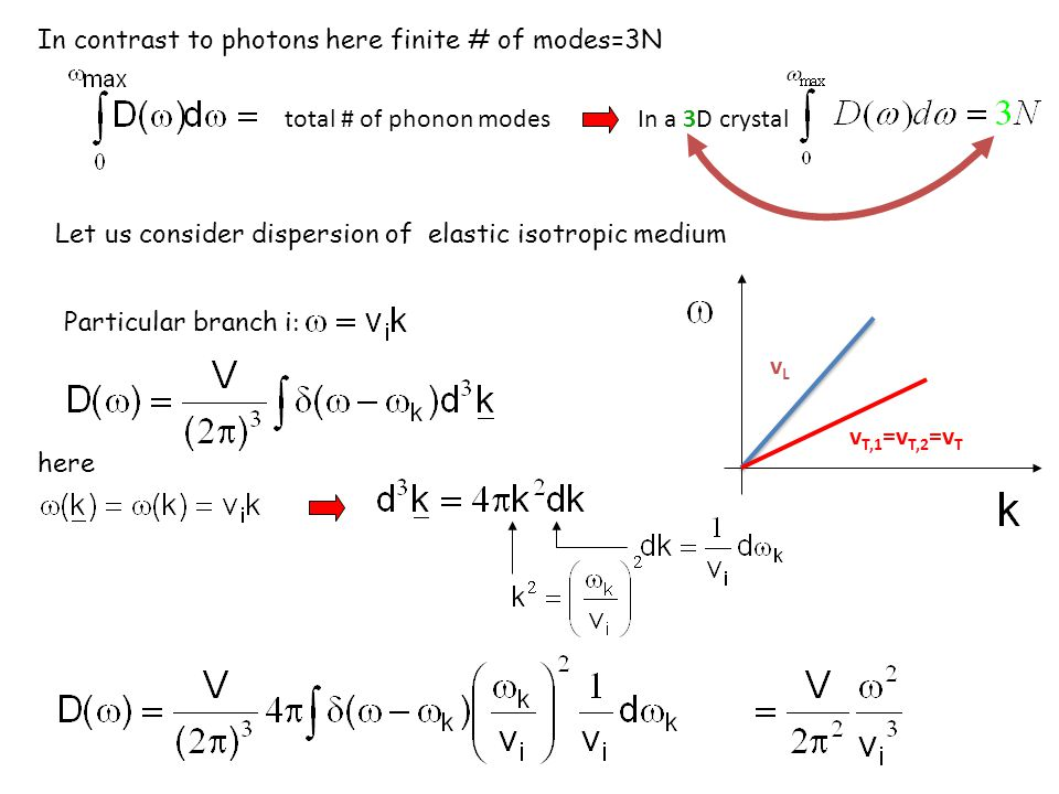 In contrast to photons here finite # of modes=3N total # of phonon modesIn a 3D crystal vLvL v T,1 =v T,2 =v T Let us consider dispersion of elastic i