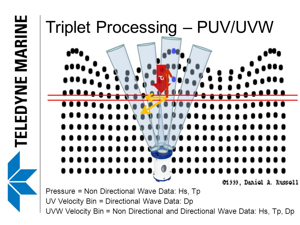 Triplet Processing – PUV/UVW PPP Pressure = Non Directional Wave Data: Hs, Tp UV Velocity Bin = Directional Wave Data: Dp UVW Velocity Bin = Non Directional and Directional Wave Data: Hs, Tp, Dp