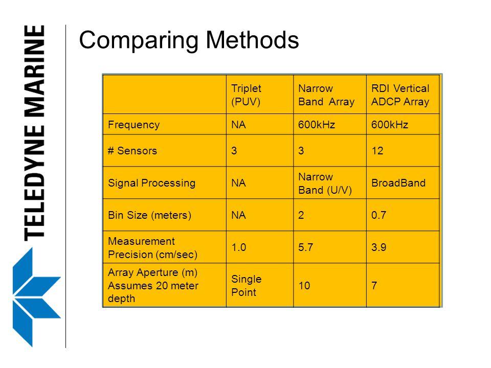 Triplet (PUV) Narrow Band Array RDI Vertical ADCP Array FrequencyNA600kHz # Sensors3312 Signal ProcessingNA Narrow Band (U/V) BroadBand Bin Size (meters)NA20.7 Measurement Precision (cm/sec) 1.05.73.9 Array Aperture (m) Assumes 20 meter depth Single Point 107 Comparing Methods