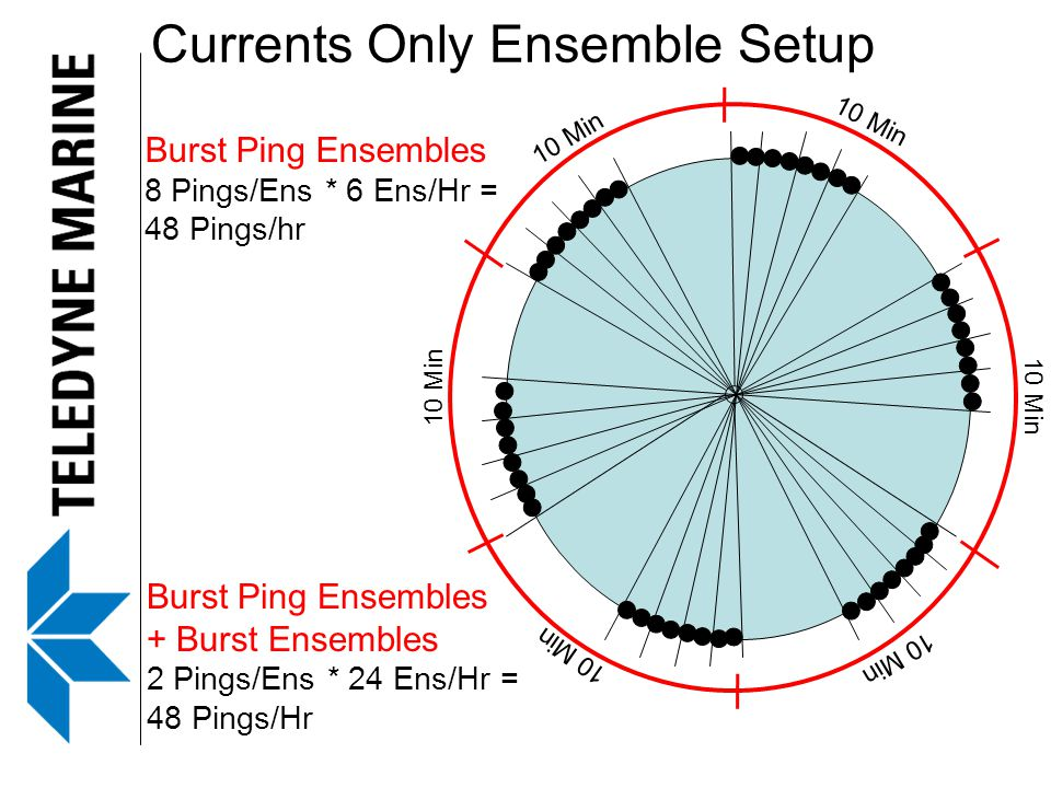 Currents Only Ensemble Setup Burst Ping Ensembles 8 Pings/Ens * 6 Ens/Hr = 48 Pings/hr Burst Ping Ensembles + Burst Ensembles 2 Pings/Ens * 24 Ens/Hr