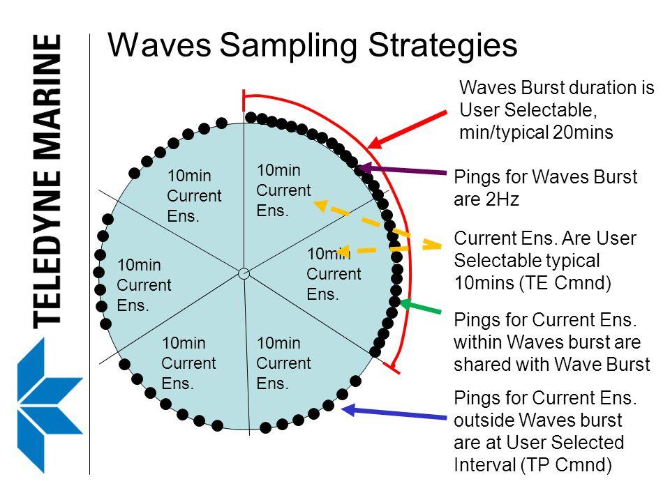 Waves Sampling Strategies 10min Current Ens.