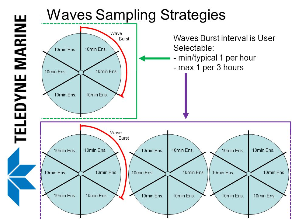 Waves Sampling Strategies Waves Burst interval is User Selectable: - min/typical 1 per hour - max 1 per 3 hours 10min Ens. Wave Burst