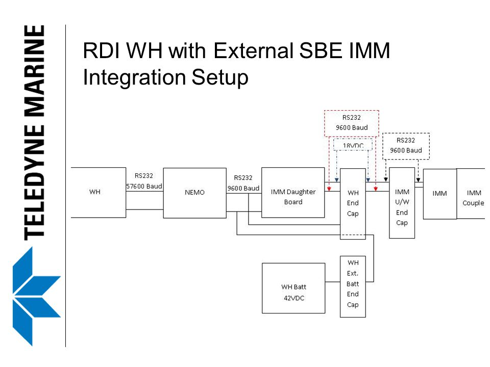 RDI WH with External SBE IMM Integration Setup