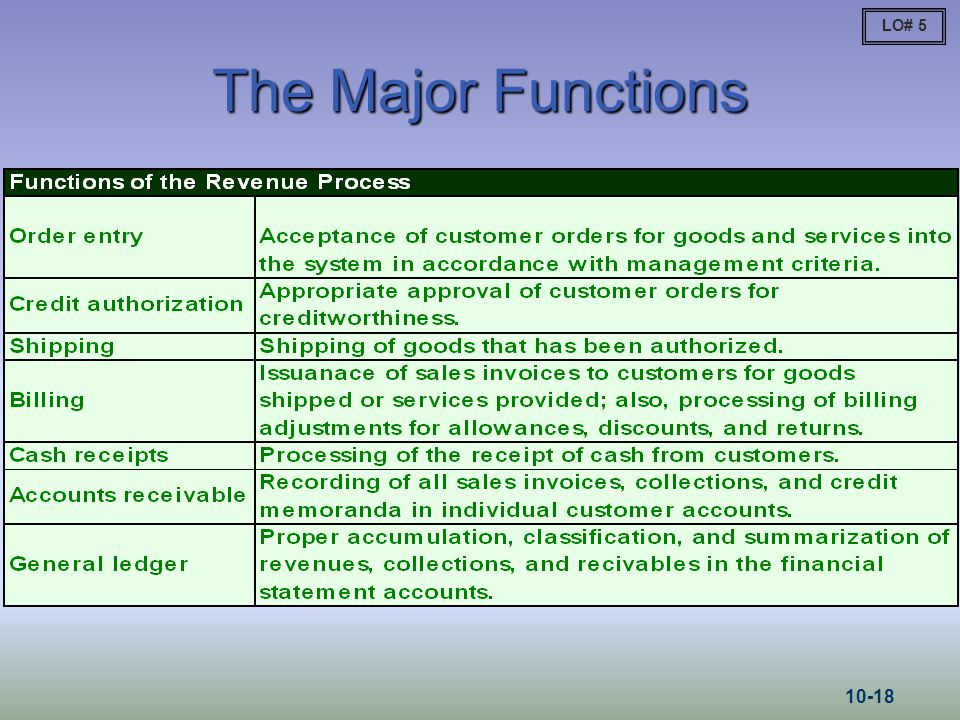 The Major Functions LO# 5 10-18