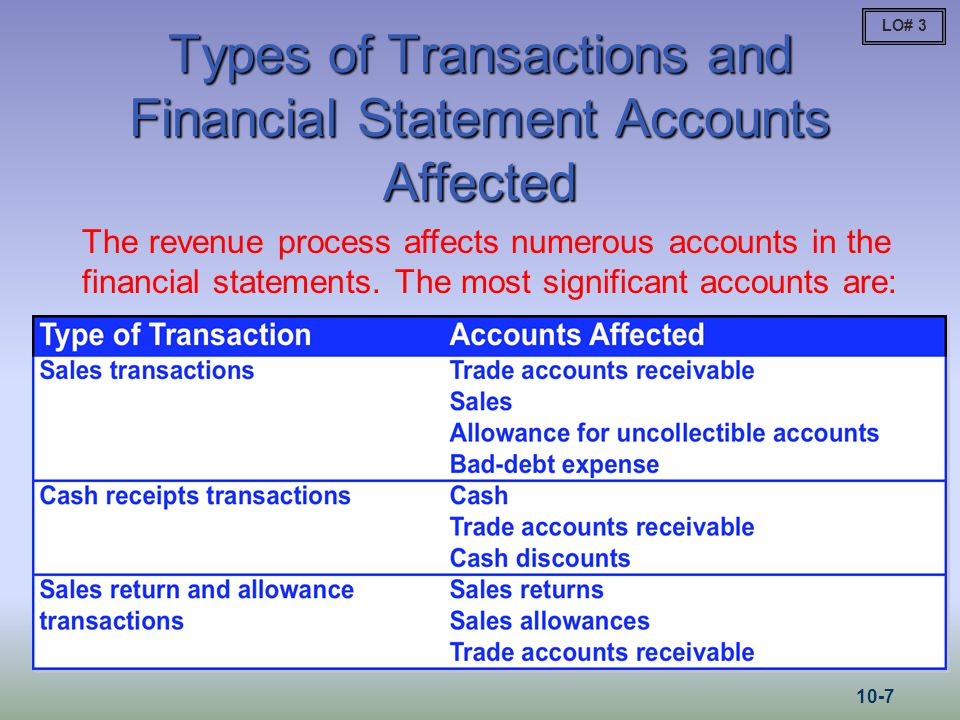 Types of Transactions and Financial Statement Accounts Affected The revenue process affects numerous accounts in the financial statements. The most si