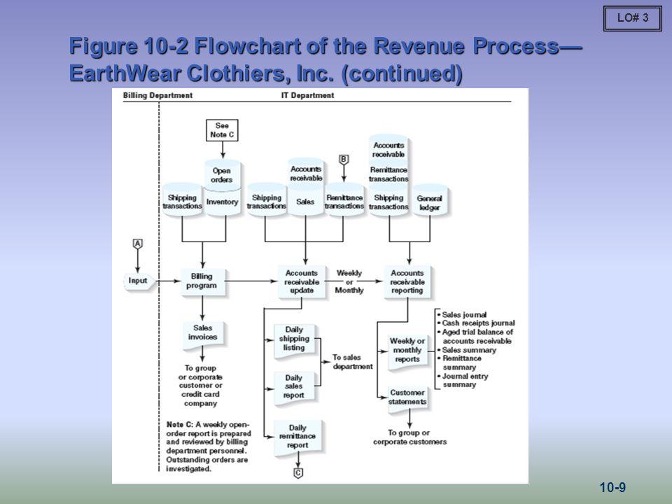 LO# 3 Figure 10-2Flowchart of the Revenue Process— EarthWear Clothiers, Inc.