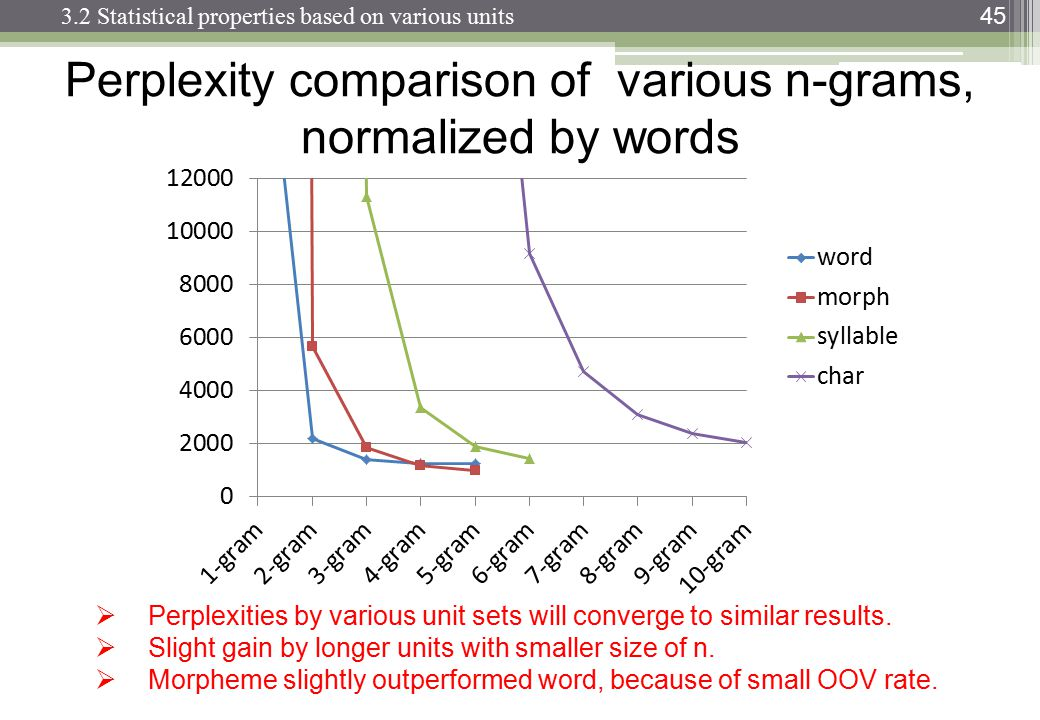 45 Perplexity comparison of various n-grams, normalized by words  Perplexities by various unit sets will converge to similar results.  Slight gain b